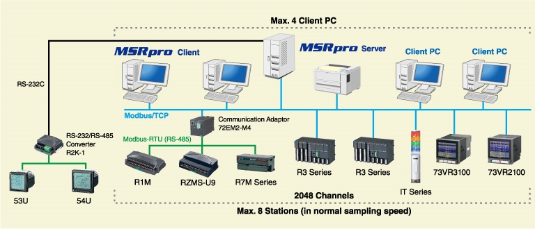 MSRpro Client / Server system high performance PC Recorder (Model: MSR2K)